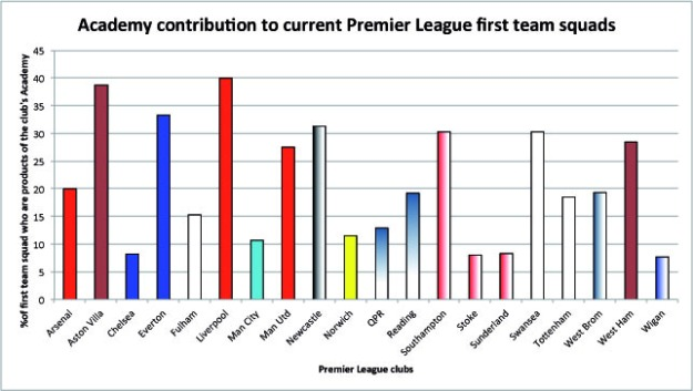 Statistics based on First team squads, 06/12/12